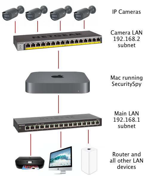 Segregating Ip Cameras On Their Own Lan The Ben Software Blog